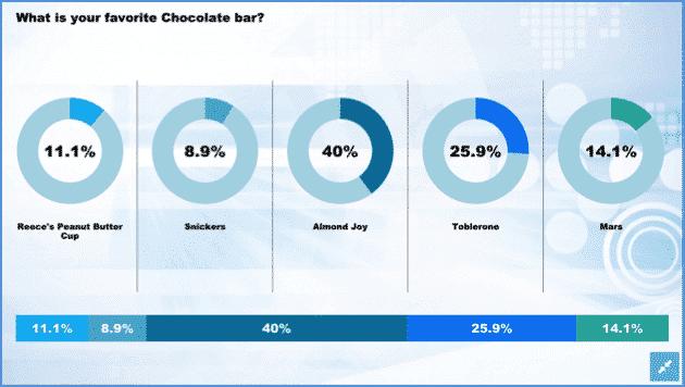 socialpoint-poll-results