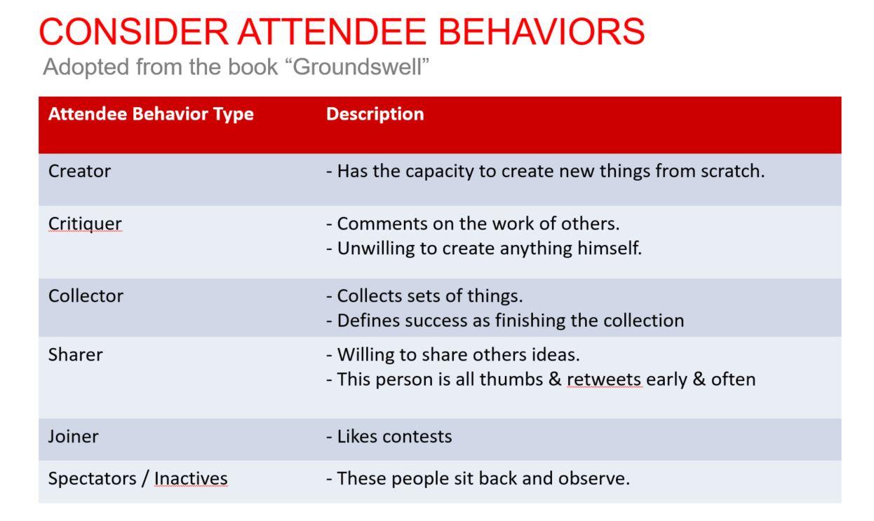 consider event attendee behaviors when seeking greater engagement
