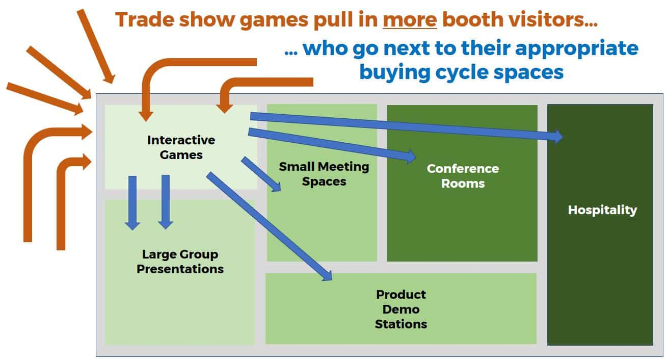 Designing island trade show booths to host all phases of your clients buying cycle