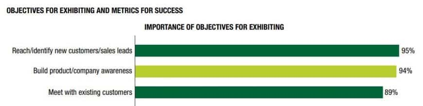 Top 3 Reasons for Exhibiting at Trade Shows - 2018 CEIR Marketing Spend Decision Report