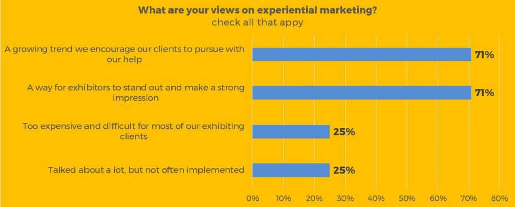 exhibit house views on experiential marketing