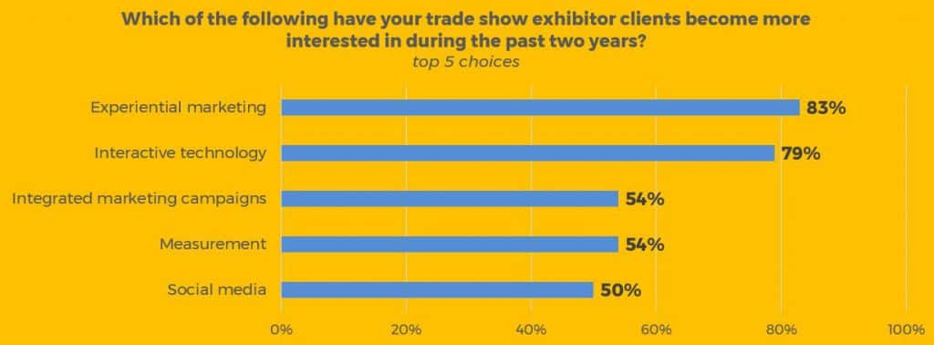greater exhibitor interest in trade show marketing choices