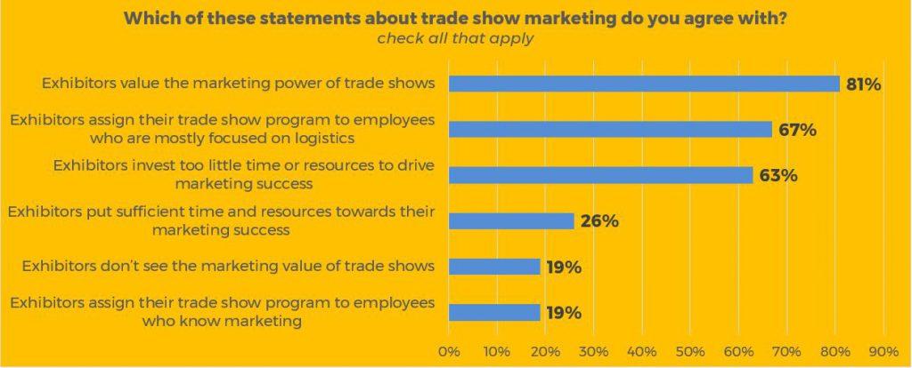 marketing versus logistics for trade show programs