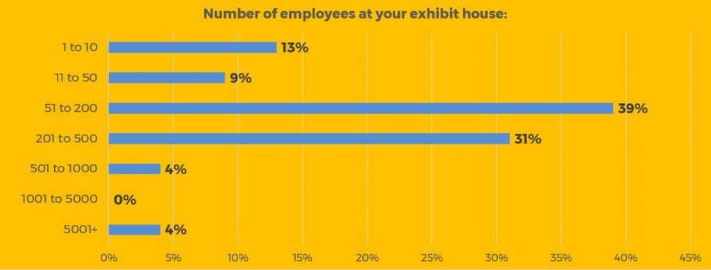 survey respondents number of employees at exhibit house