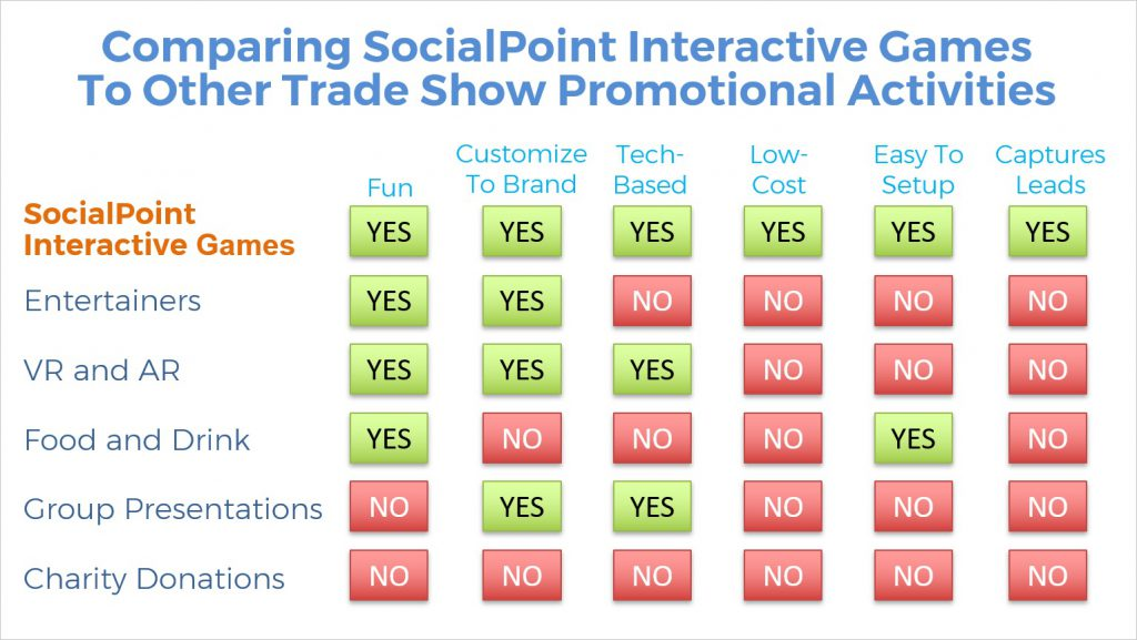 Comparing Interactive Games To Other Trade Show Promotional Activities