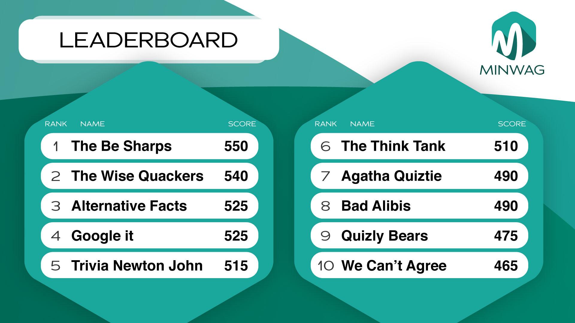 SocialPoint Virtual Team Trivia Leaderboard | Interactive Trivia Games